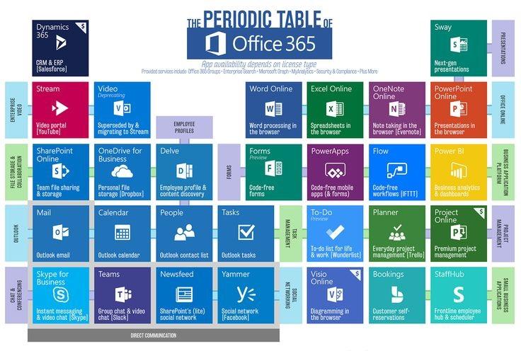 Периодическая таблица Office 365 – обзор экосистемы Microsoft Office 365