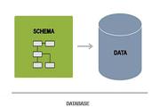 Прочтите, как сравнивать схемы SQL Server