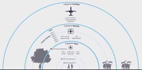 Новые европейские правила для дронов весом до 300 г